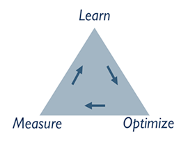 The Analytics Feedback Loop:  Integrating Data, Learning, and Decision-Making